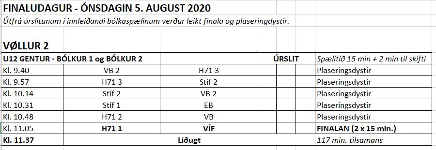 U12 gentur – innleiðandi úrslit og finalistar