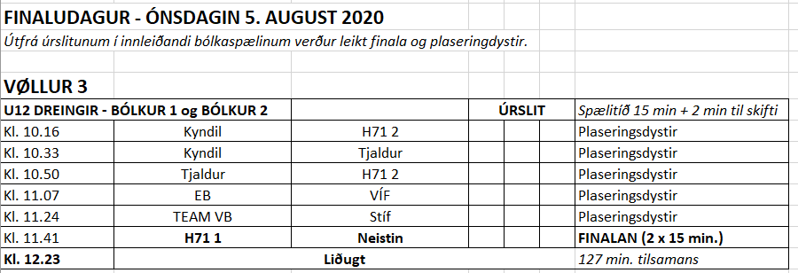 U12 dreingir – innleiðandi úrslit og finalistar