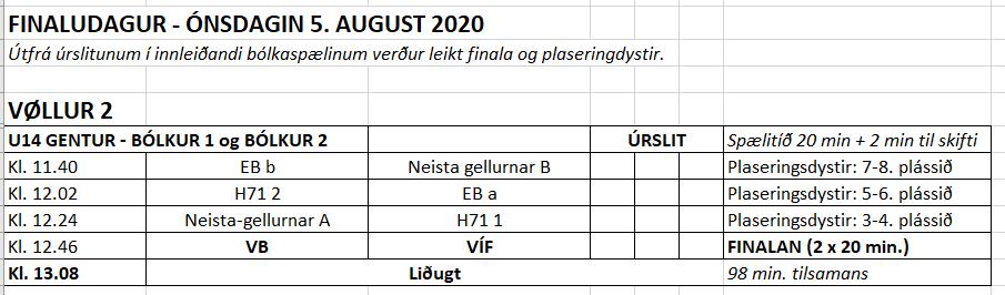 U14 gentur – innleiðandi úrslit og finalistar