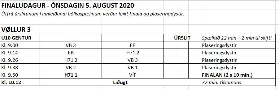 U10 gentur – innleiðandi úrslit og finalistar